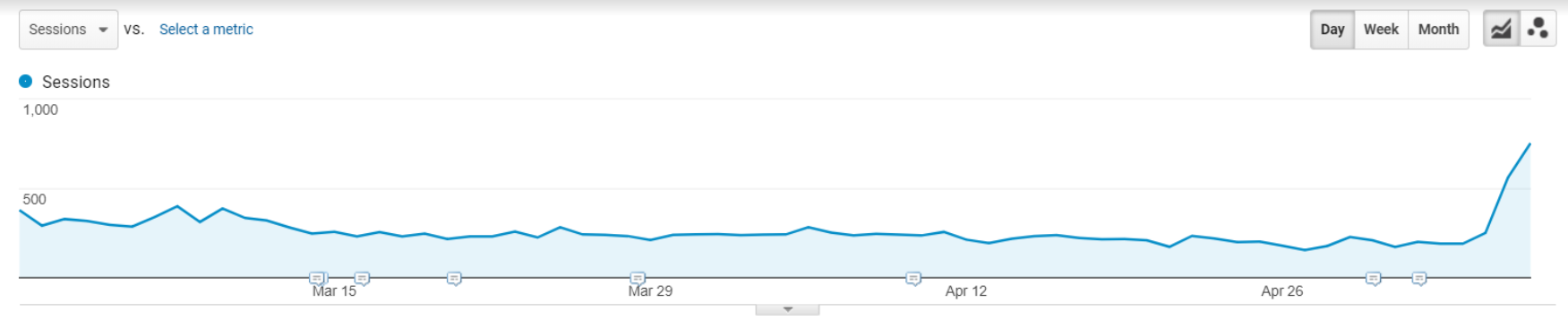 Graph showing uptick in traffic after spam removed