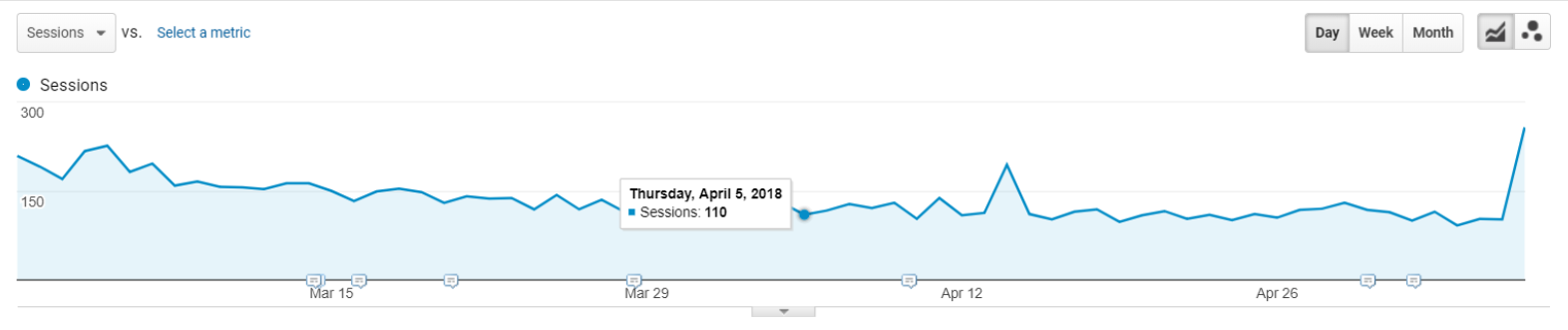 Example graph 2 showing uptick in traffic after spam removed
